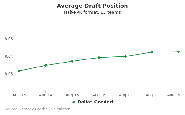 Dallas Goedert Average Draft Position Half-PPR