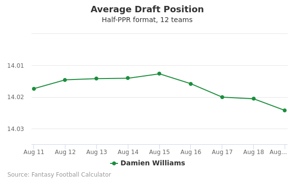 Damien Williams Average Draft Position Half-PPR
