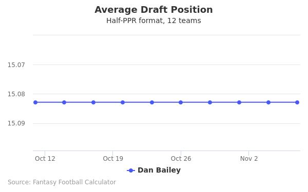 Dan Bailey Average Draft Position Half-PPR