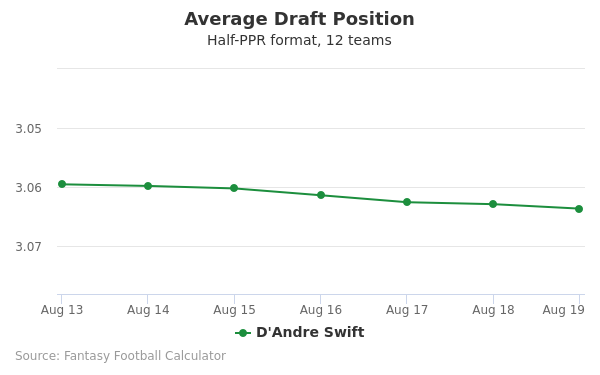 D'Andre Swift Average Draft Position Half-PPR