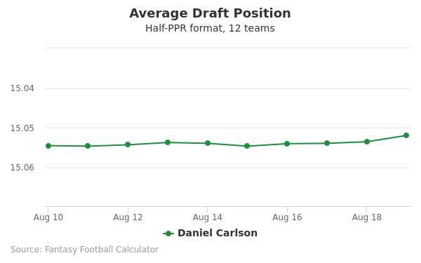 Daniel Carlson Average Draft Position Half-PPR