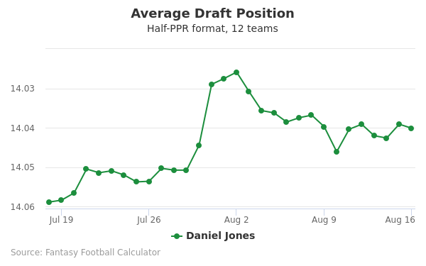 Daniel Jones Average Draft Position Half-PPR