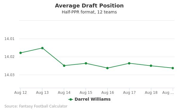 Darrel Williams Average Draft Position Half-PPR