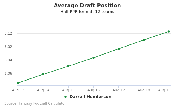 Darrell Henderson Average Draft Position Half-PPR