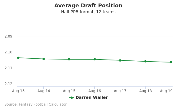 Darren Waller Average Draft Position Half-PPR