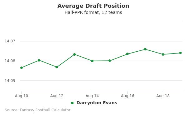 Darrynton Evans Average Draft Position Half-PPR