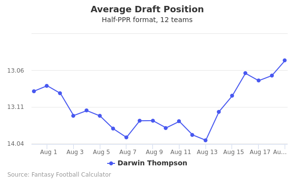 Darwin Thompson Average Draft Position Half-PPR