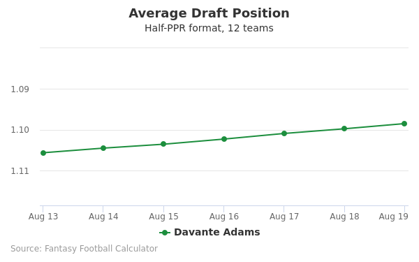 Davante Adams Average Draft Position Half-PPR