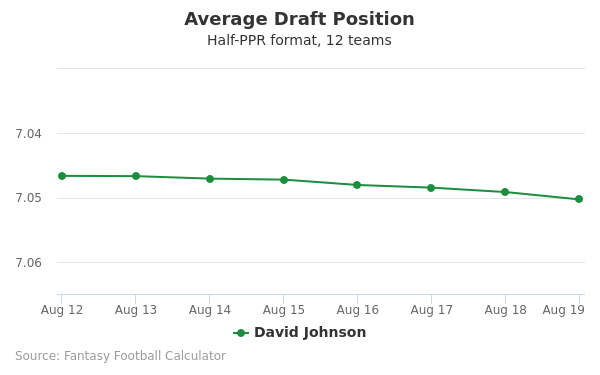 David Johnson Average Draft Position Half-PPR