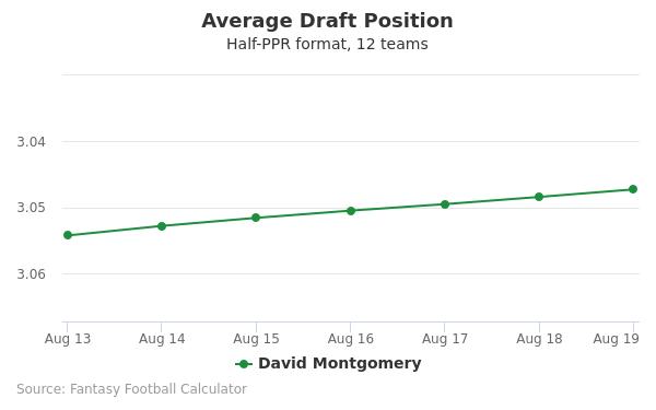 David Montgomery Average Draft Position Half-PPR
