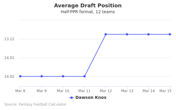 Dawson Knox Average Draft Position Half-PPR