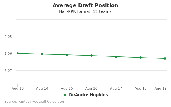 DeAndre Hopkins Average Draft Position Half-PPR