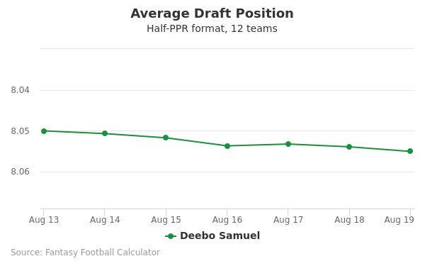 Deebo Samuel Average Draft Position Half-PPR