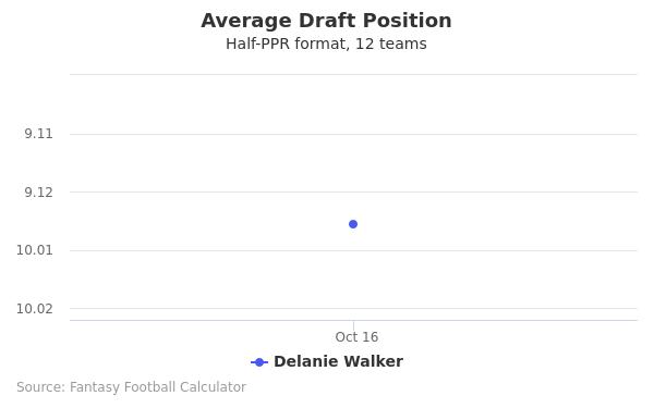 Delanie Walker Average Draft Position Half-PPR