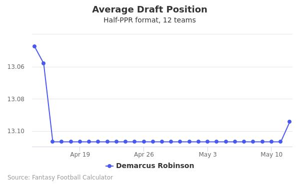 Demarcus Robinson Average Draft Position Half-PPR