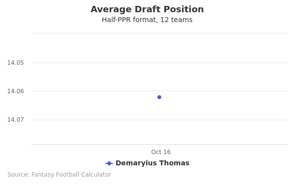 Demaryius Thomas Average Draft Position Half-PPR