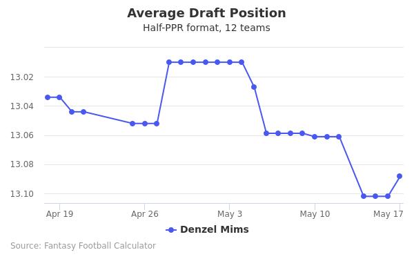 Denzel Mims Average Draft Position Half-PPR