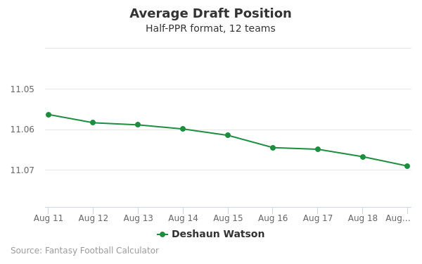 Deshaun Watson Average Draft Position Half-PPR