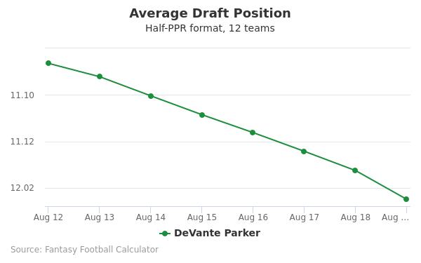 DeVante Parker Average Draft Position Half-PPR