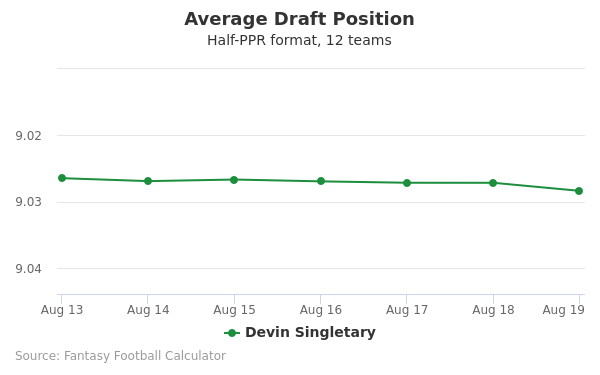 Devin Singletary Average Draft Position Half-PPR