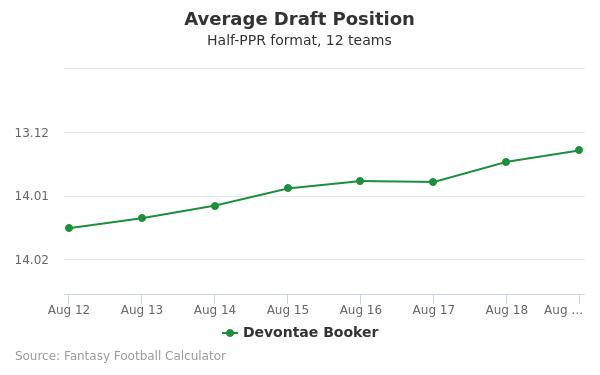 Devontae Booker Average Draft Position Half-PPR