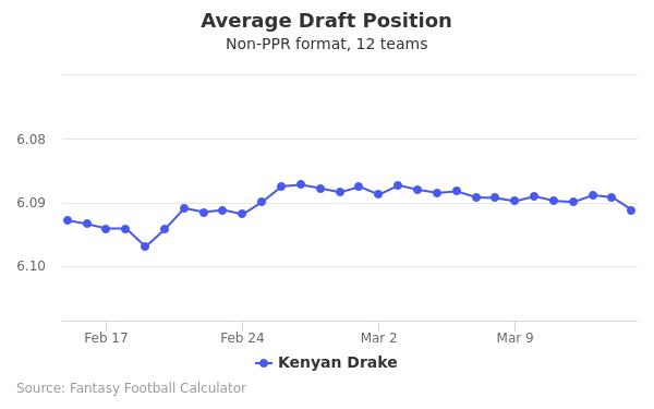 Dion Lewis Average Draft Position Half-PPR