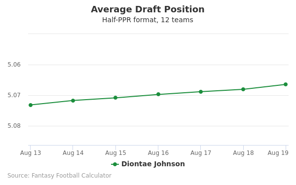 Diontae Johnson Average Draft Position Half-PPR
