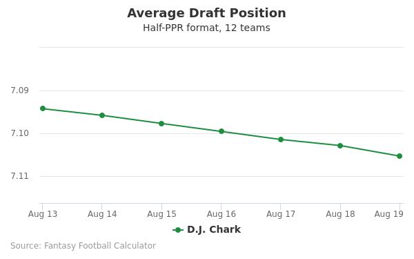 D.J. Chark Average Draft Position Half-PPR