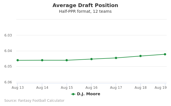 D.J. Moore Average Draft Position Half-PPR