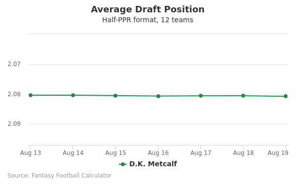 D.K. Metcalf Average Draft Position Half-PPR