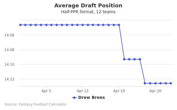 Drew Brees Average Draft Position Half-PPR