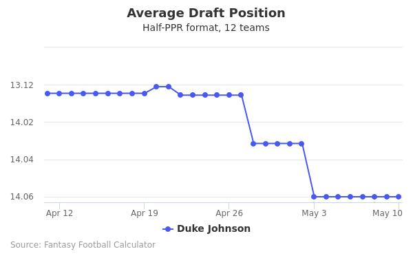 Duke Johnson Average Draft Position Half-PPR