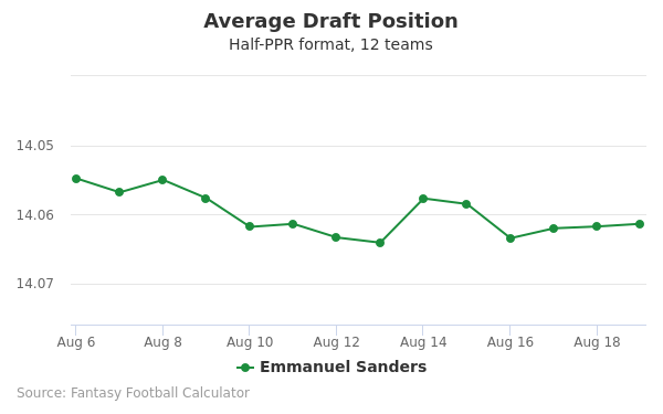 Emmanuel Sanders Average Draft Position Half-PPR