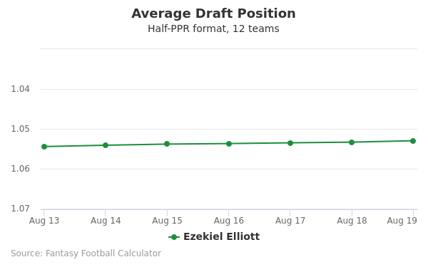 Ezekiel Elliott Average Draft Position Half-PPR