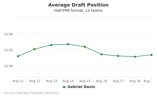 Gabriel Davis Average Draft Position Half-PPR