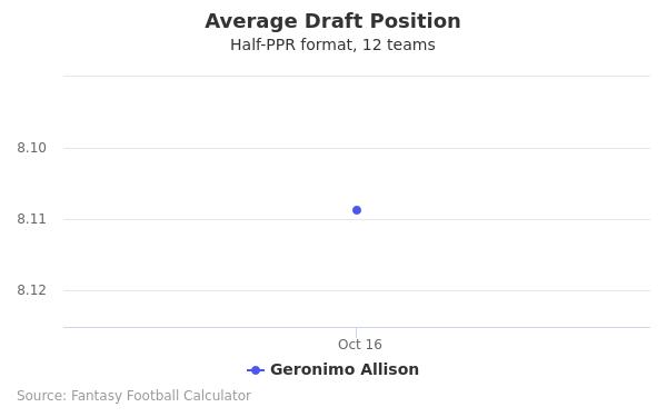 Geronimo Allison Average Draft Position Half-PPR