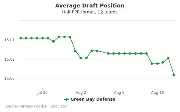 Green Bay Defense Average Draft Position Half-PPR