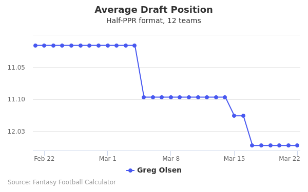 Greg Olsen Average Draft Position Half-PPR