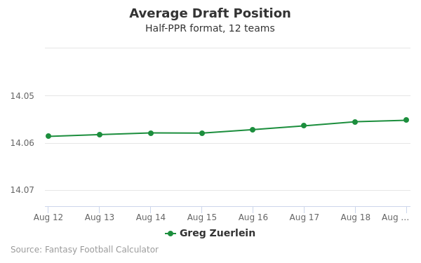 Greg Zuerlein Average Draft Position Half-PPR