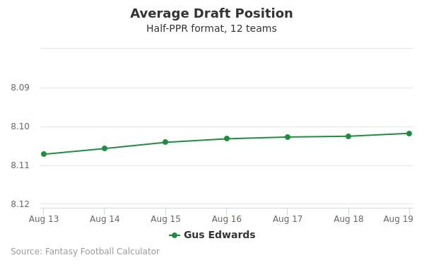 Gus Edwards Average Draft Position Half-PPR
