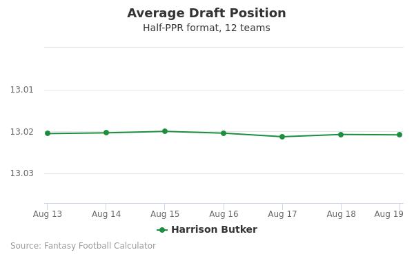 Harrison Butker Average Draft Position Half-PPR