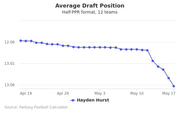 Hayden Hurst Average Draft Position Half-PPR