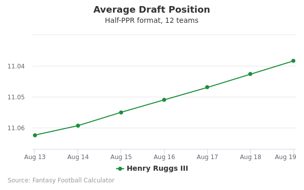 Henry Ruggs Average Draft Position