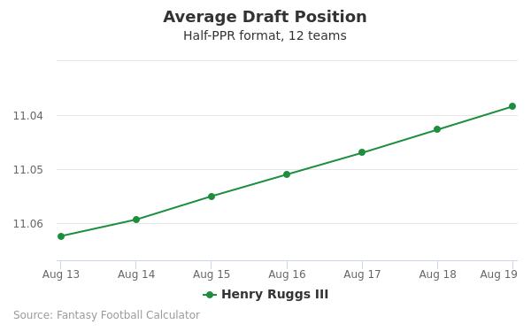 Henry Ruggs III Average Draft Position Half-PPR