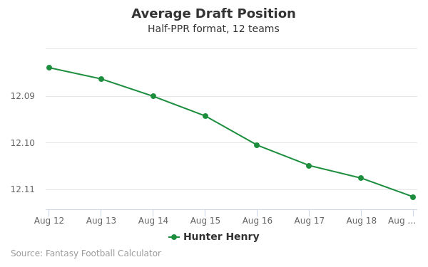 Hunter Henry Average Draft Position Half-PPR