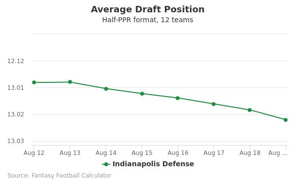 Indianapolis Defense Average Draft Position Half-PPR