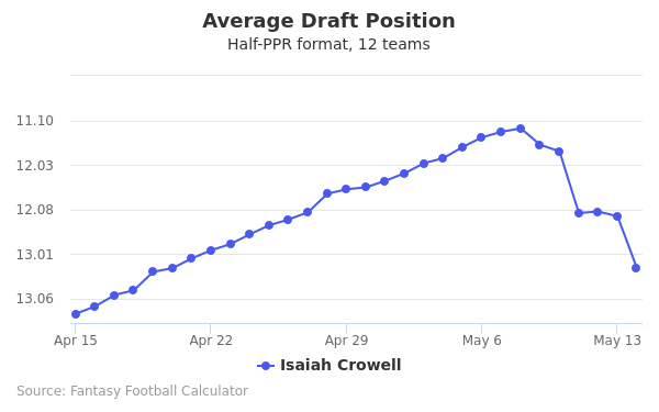 Isaiah Crowell Average Draft Position Half-PPR