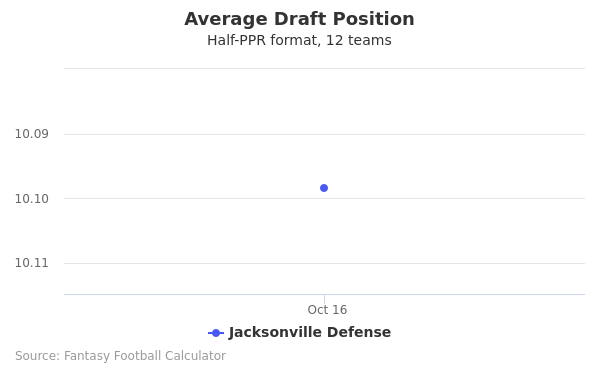 Jacksonville Defense Average Draft Position Half-PPR