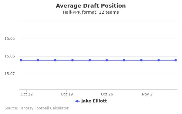 Jake Elliott Average Draft Position Half-PPR