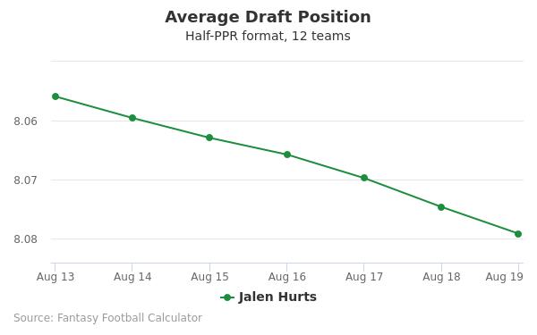 Jalen Hurts Average Draft Position Half-PPR